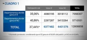 El voto facultativo y Colombia